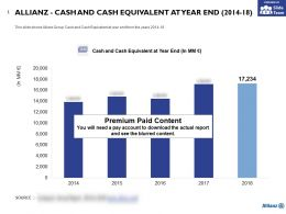 Allianz Cash And Cash Equivalent At Year End 2014-18