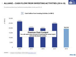 Allianz Cash Flow From Investing Activities 2014-18