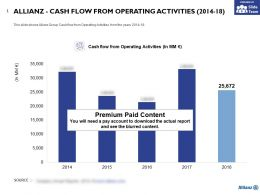 Allianz Cash Flow From Operating Activities 2014-18