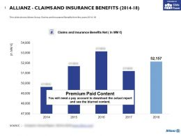 Allianz Claims And Insurance Benefits 2014-18