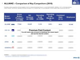 Allianz Comparison Of Key Competitors 2018