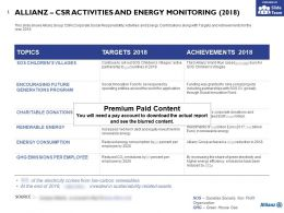 Allianz CSR Activities And Energy Monitoring 2018