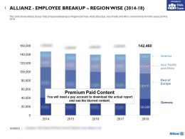 Allianz Employee Breakup Region Wise 2014-18
