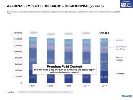 Allianz Employee Breakup Region Wise 2014-18