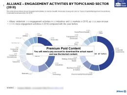 Allianz Engagement Activities By Topics And Sector 2018