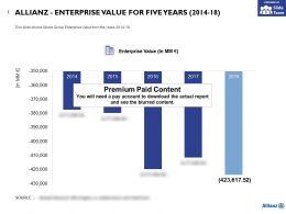 Allianz Enterprise Value For Five Years 2014-18