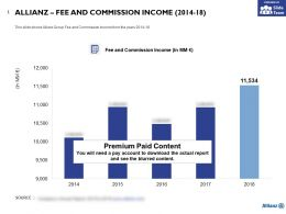 Allianz Fee And Commission Income 2014-18