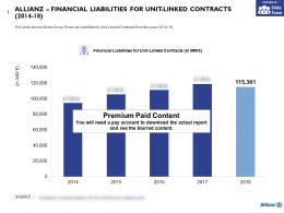 Allianz Financial Liabilities For Unit Linked Contracts 2014-18