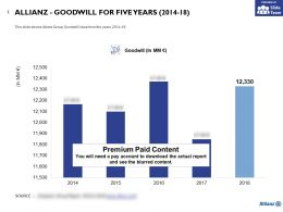 Allianz Goodwill For Five Years 2014-18