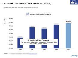 Allianz Gross Written Premium 2014-18