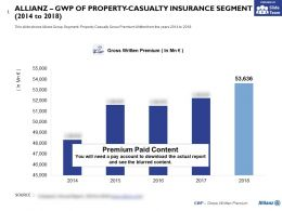 Allianz GWP Of Property Casualty Insurance Segment 2014-2018