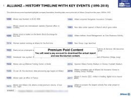 Allianz History Timeline With Key Events 1890-2018