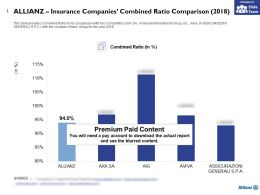 Allianz Insurance Companies Combined Ratio Comparison 2018