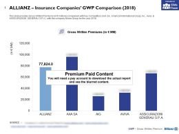 Allianz Insurance Companies GWP Comparison 2018