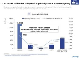 Allianz Insurance Companies Operating Profit Comparison 2018