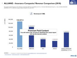 Allianz Insurance Companies Revenue Comparison 2018