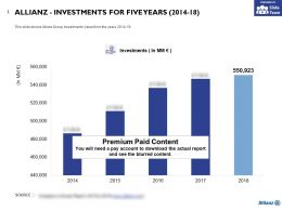 Allianz Investments For Five Years 2014-18