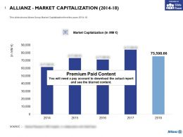 Allianz Market Capitalization 2014-18