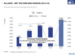 Allianz Net Income And Margin 2014-18