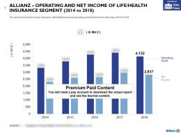 Allianz Operating And Net Income Of Life Health Insurance Segment 2014-2018
