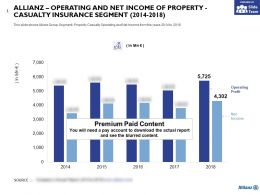 Allianz Operating And Net Income Of Property Casualty Insurance Segment 2014-2018