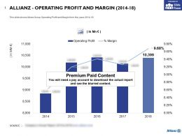 Allianz Operating Profit And Margin 2014-18