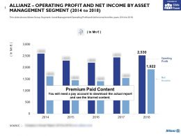 Allianz Operating Profit And Net Income By Asset Management Segment 2014-2018
