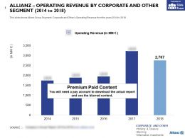 Allianz Operating Revenue By Corporate And Other Segment 2014-2018