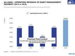 Allianz Operating Revenue Of Asset Management Segment 2014-2018