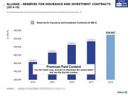 Allianz Reserves For Insurance And Investment Contracts 2014-18