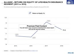 Allianz Return On Equity Of Life Health Insurance Segment 2015-2018
