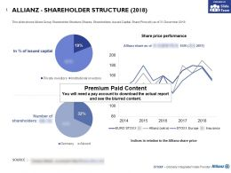 Allianz Shareholder Structure 2018