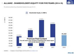 Allianz Shareholders Equity For Five Years 2014-18