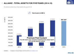 Allianz Total Assets For Five Years 2014-18