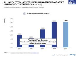 Allianz Total Assets Under Management Of Asset Management Segment 2014-2018