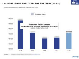 Allianz Total Employees For Five Years 2014-18