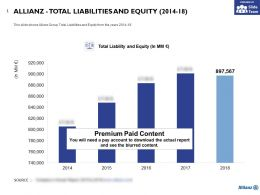 Allianz Total Liabilities And Equity 2014-18
