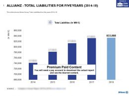 Allianz Total Liabilities For Five Years 2014-18