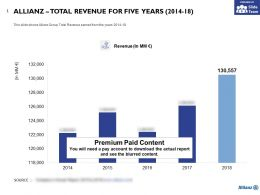 Allianz Total Revenue For Five Years 2014-18