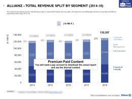 Allianz Total Revenue Split By Segment 2014-18