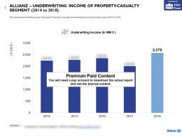 Allianz Underwriting Income Of Property Casualty Segment 2014-2018