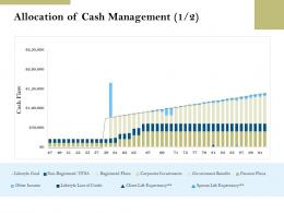 Allocation Of Cash Management Benefits Pension Plans Ppt Powerpoint Presentation Clipart
