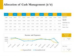 Allocation Of Cash Management Expenses Retirement Analysis Ppt Ideas Topics