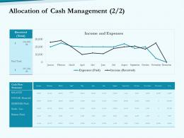 Allocation Of Cash Management Flow Social Pension Ppt Sample