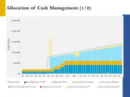 Allocation Of Cash Management Income Retirement Analysis Ppt Picture