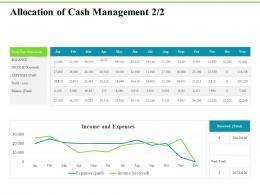 Allocation Of Cash Management Profit Loss Investment Plans Ppt Summary Slide