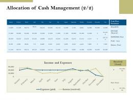 Allocation Of Cash Management Profit Pension Plans Ppt Powerpoint Presentation Icons