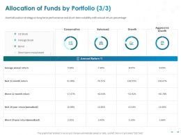 Allocation Of Funds By Portfolio Return Percentage Ppt Powerpoint Presentation Templates
