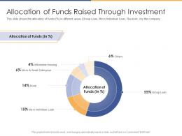 Allocation Of Funds Raised Through Investment Post Initial Public Offering Equity Ppt Summary