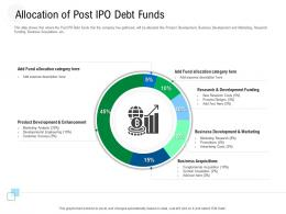 Allocation Of Post Ipo Debt Funds Raise Government Debt Banking Institutions Ppt Tutorials